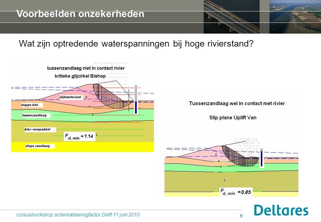 99 Wat zijn optredende waterspanningen bij hoge rivierstand? t cursus/workshop schematiseringfactor Delft 11 juni 2010 Voorbeelden onzekerheden