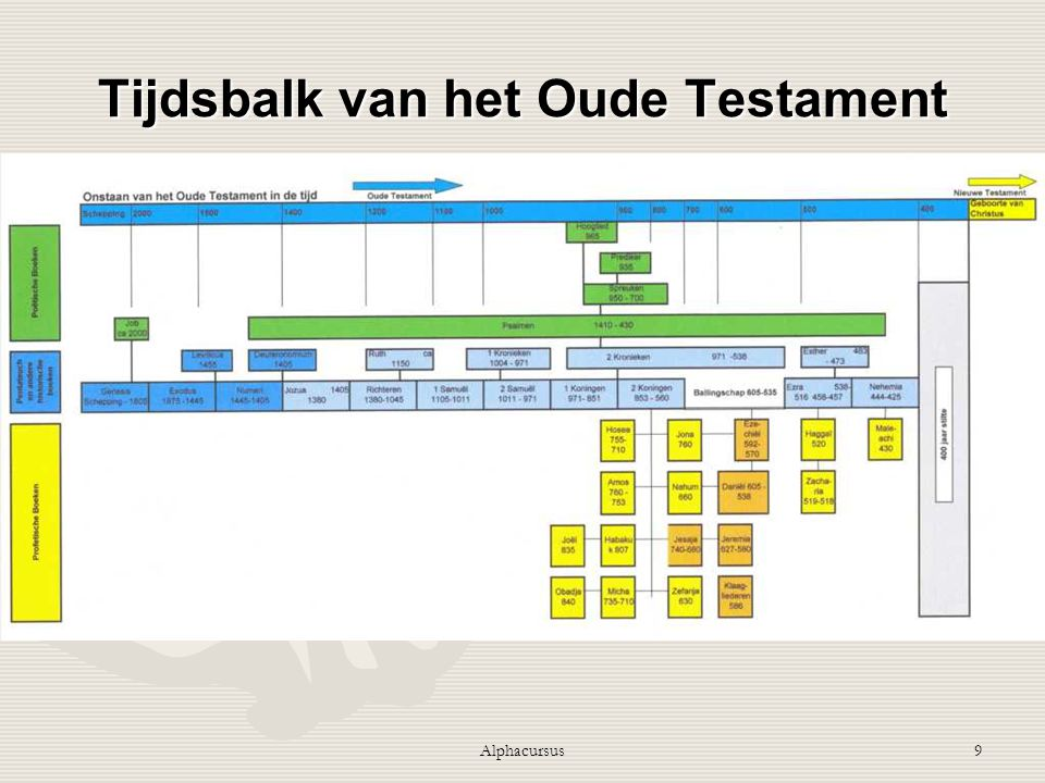 9 Tijdsbalk van het Oude Testament