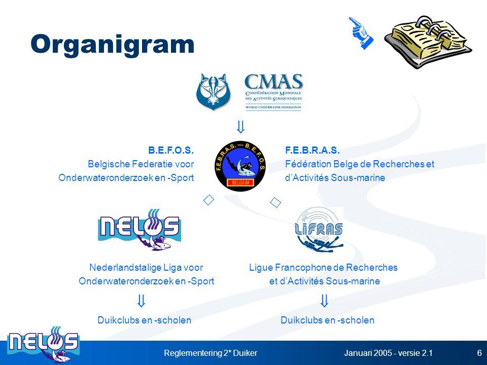 Januari 2005 - versie 2.1Reglementering 2* Duiker6 Organigram B.E.F.O.S. Belgische Federatie voor Onderwateronderzoek en -Sport F.E.B.R.A.S. Fédératio