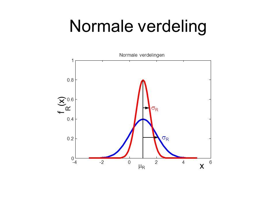 Normale verdeling -4-20246 0 0.2 0.4 0.6 0.8 1 x f R (x)(x) Normale verdelingen RR RR RR