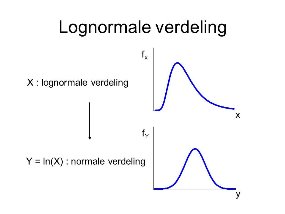 Lognormale verdeling x fxfx X : lognormale verdeling y fYfY Y = ln(X) : normale verdeling