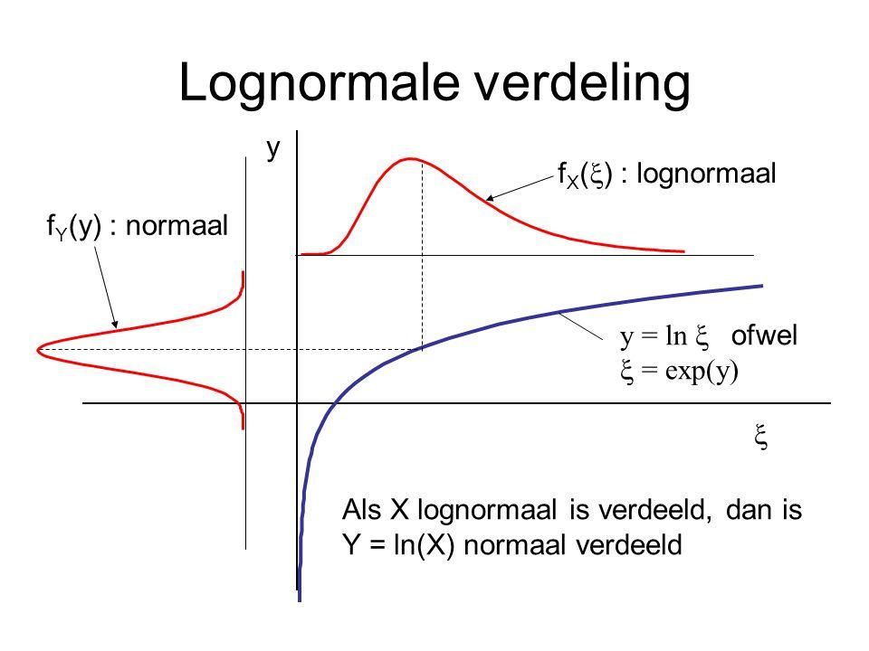 Lognormale verdeling y  f X (  ) : lognormaal f Y (y) : normaal Als X lognormaal is verdeeld, dan is Y = ln(X) normaal verdeeld y = ln  ofwel 