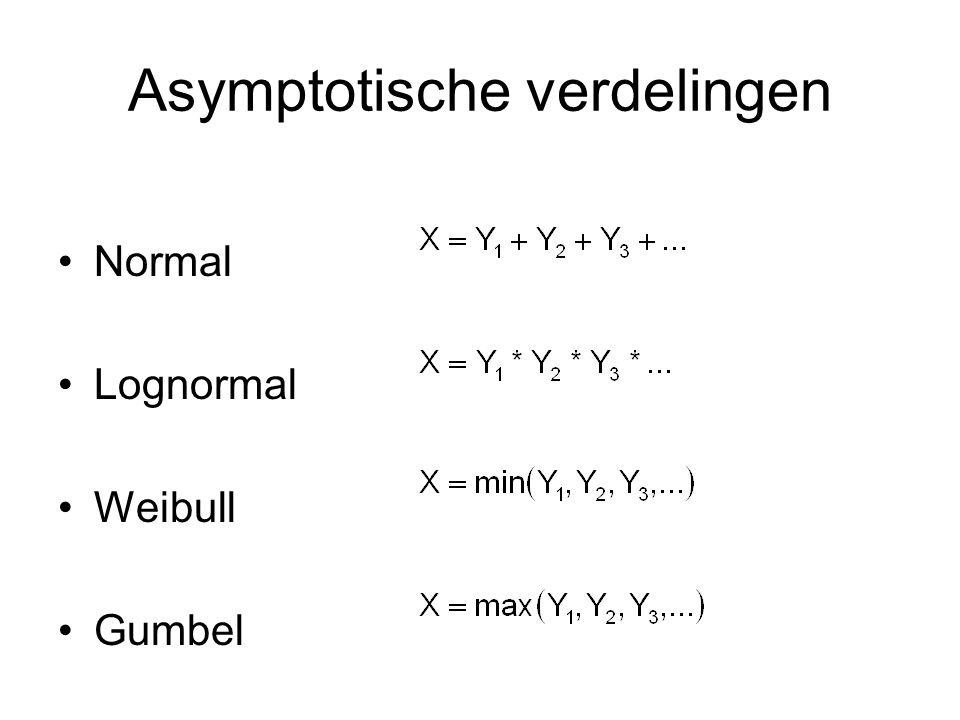 Asymptotische verdelingen Normal Lognormal Weibull Gumbel