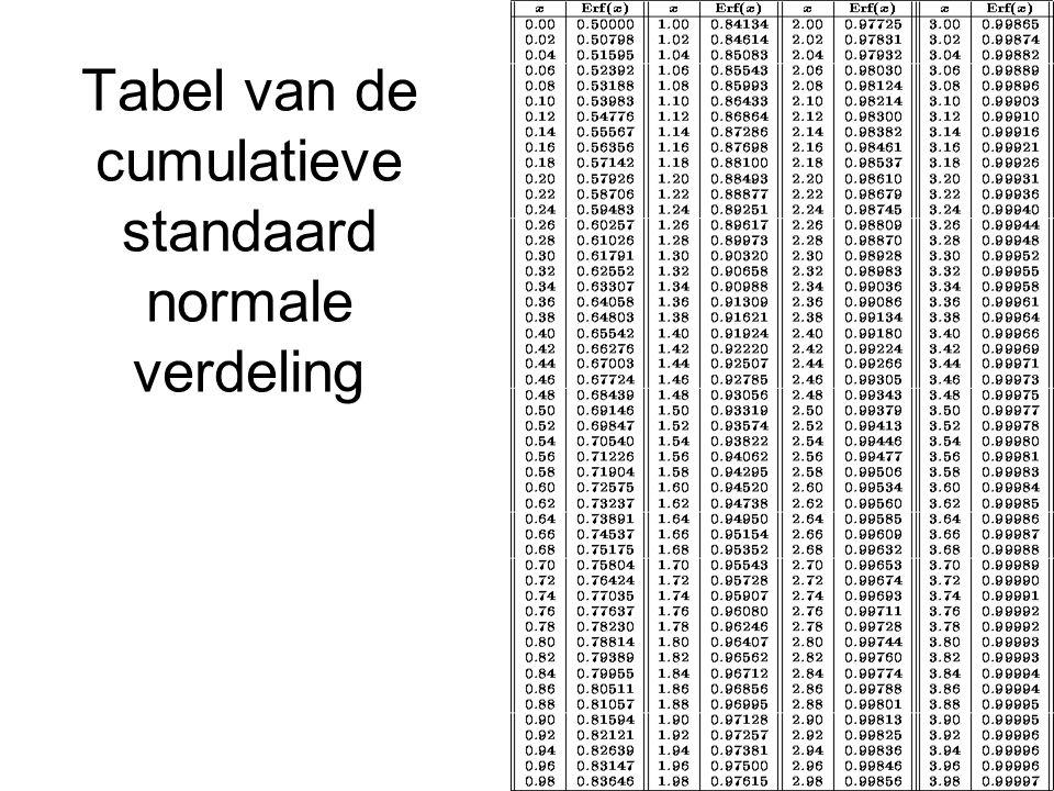 Tabel van de cumulatieve standaard normale verdeling