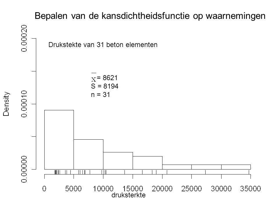 Bepalen van de kansdichtheidsfunctie op waarnemingen Drukstekte van 31 beton elementen druksterkte = 8621 S = 8194 n = 31