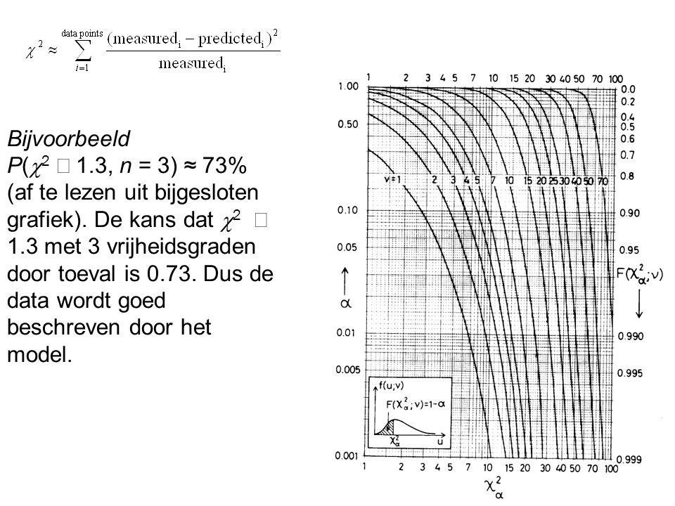 Bijvoorbeeld P(  2  1.3, n = 3) ≈ 73% (af te lezen uit bijgesloten grafiek). De kans dat  2  1.3 met 3 vrijheidsgraden door toeval is 0.73. Dus de