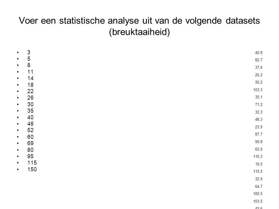 Voer een statistische analyse uit van de volgende datasets (breuktaaiheid) 3 5 8 11 14 18 22 26 30 35 40 46 52 60 69 80 95 115 150 40,8 82,7 37,6 26,2