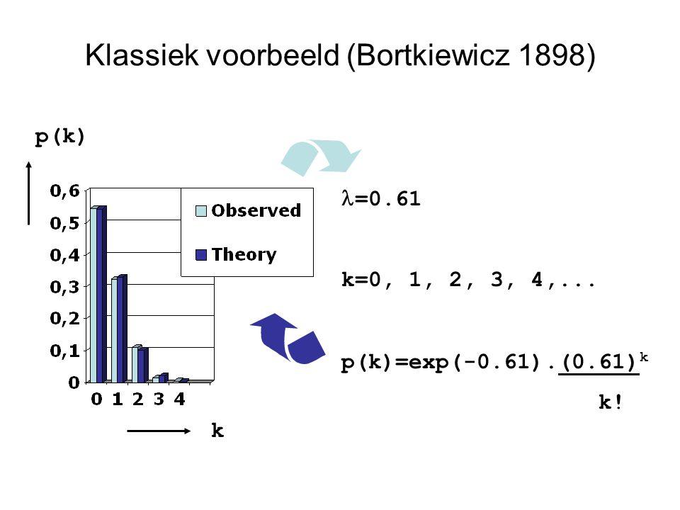 Klassiek voorbeeld (Bortkiewicz 1898) =0.61 k=0, 1, 2, 3, 4,... p(k)=exp(-0.61).(0.61) k k! k p(k)