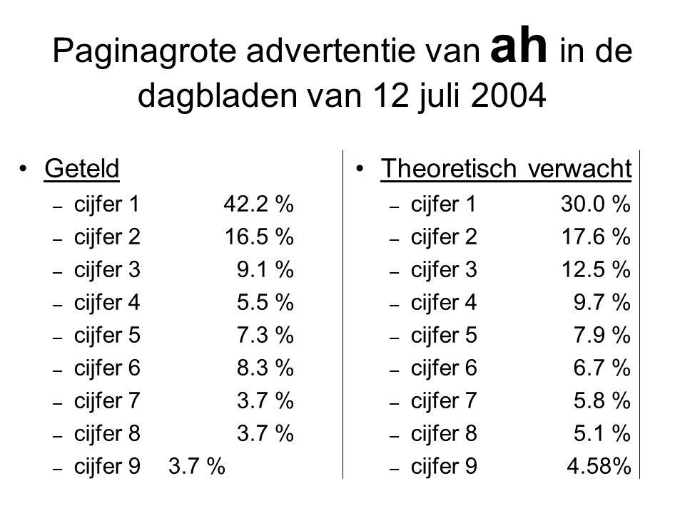 Paginagrote advertentie van ah in de dagbladen van 12 juli 2004 Geteld – cijfer 142.2 % – cijfer 216.5 % – cijfer 3 9.1 % – cijfer 4 5.5 % – cijfer 5