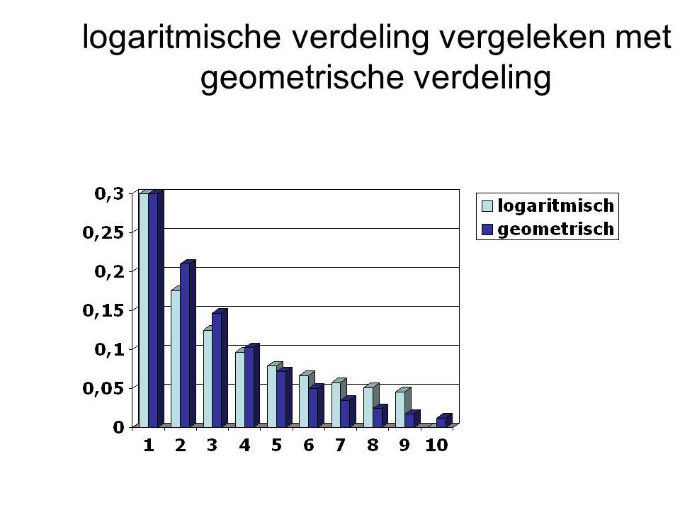 logaritmische verdeling vergeleken met geometrische verdeling