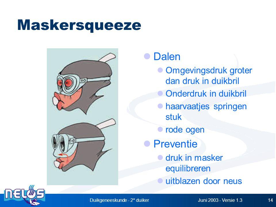 Juni 2003 - Versie 1.3Duikgeneeskunde - 2* duiker14 Maskersqueeze Dalen Omgevingsdruk groter dan druk in duikbril Onderdruk in duikbril haarvaatjes springen stuk rode ogen Preventie druk in masker equilibreren uitblazen door neus