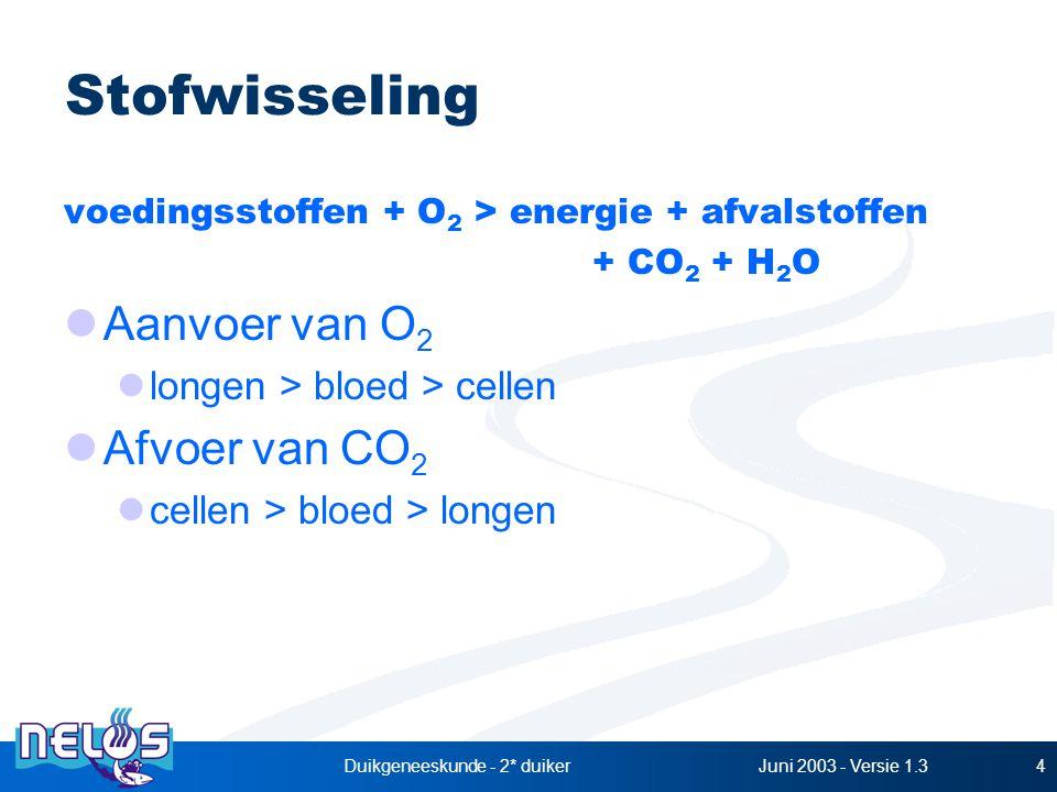 Juni 2003 - Versie 1.3Duikgeneeskunde - 2* duiker4 Stofwisseling voedingsstoffen + O 2 > energie + afvalstoffen + CO 2 + H 2 O Aanvoer van O 2 longen > bloed > cellen Afvoer van CO 2 cellen > bloed > longen