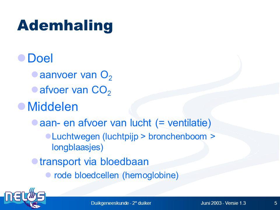 Juni 2003 - Versie 1.3Duikgeneeskunde - 2* duiker5 Ademhaling Doel aanvoer van O 2 afvoer van CO 2 Middelen aan- en afvoer van lucht (= ventilatie) Luchtwegen (luchtpijp > bronchenboom > longblaasjes) transport via bloedbaan rode bloedcellen (hemoglobine)