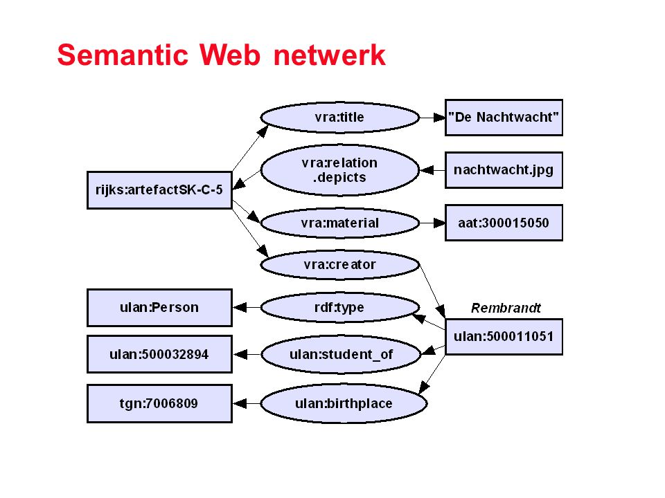 Semantic Web netwerk
