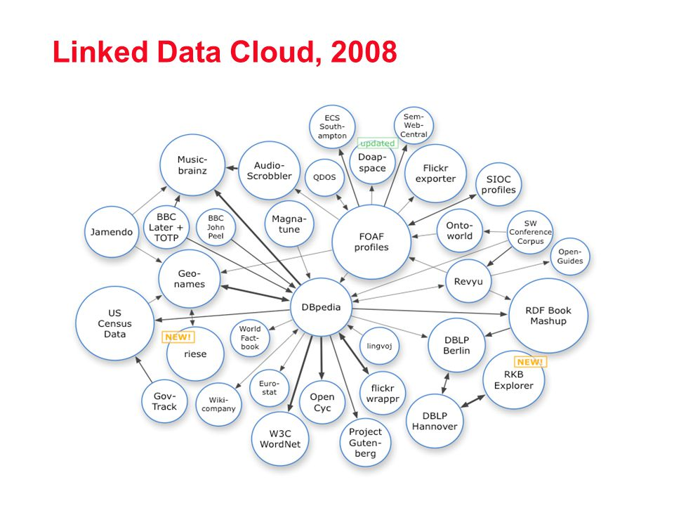 Linked Data Cloud, 2008