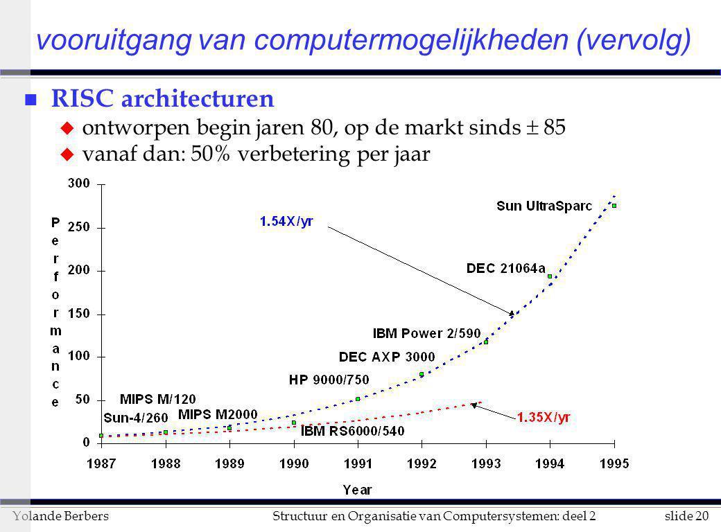 slide 20Structuur en Organisatie van Computersystemen: deel 2Yolande Berbers vooruitgang van computermogelijkheden (vervolg) n RISC architecturen u on