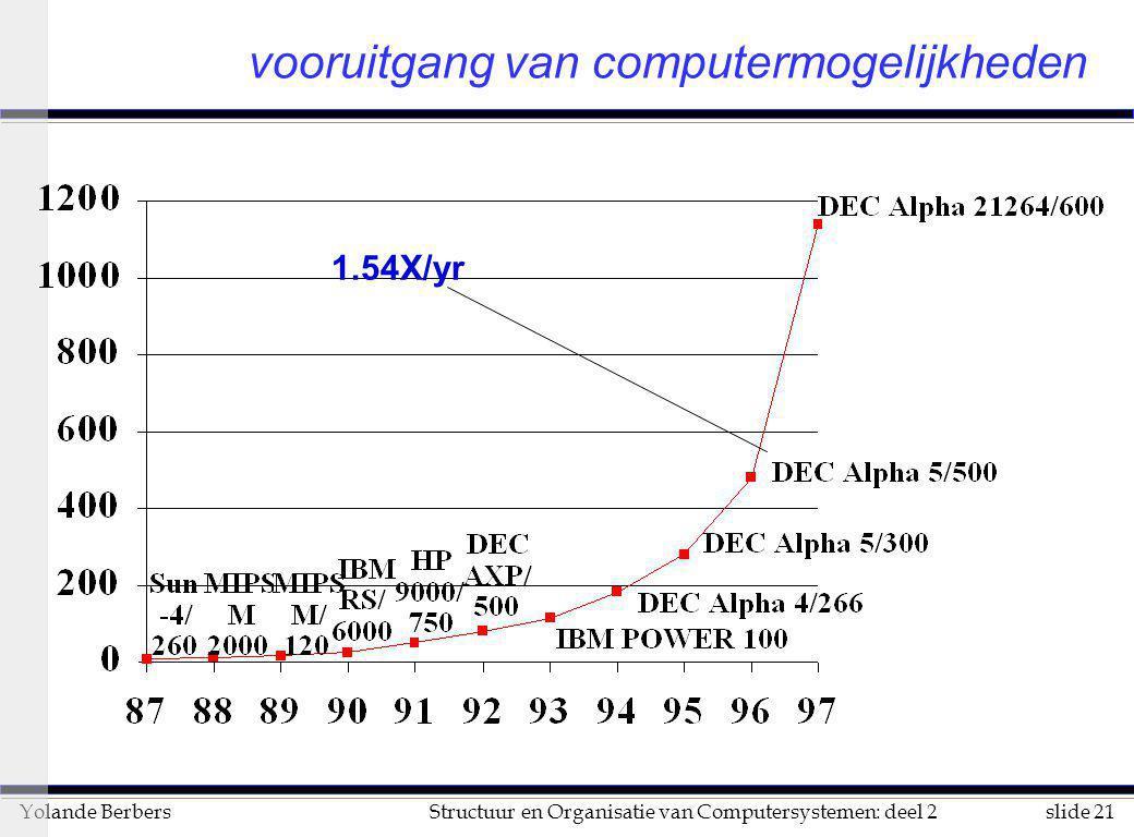 slide 21Structuur en Organisatie van Computersystemen: deel 2Yolande Berbers vooruitgang van computermogelijkheden 1.54X/yr