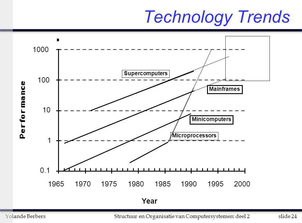 slide 24Structuur en Organisatie van Computersystemen: deel 2Yolande Berbers Technology Trends Microprocessors Minicomputers Mainframes Supercomputers