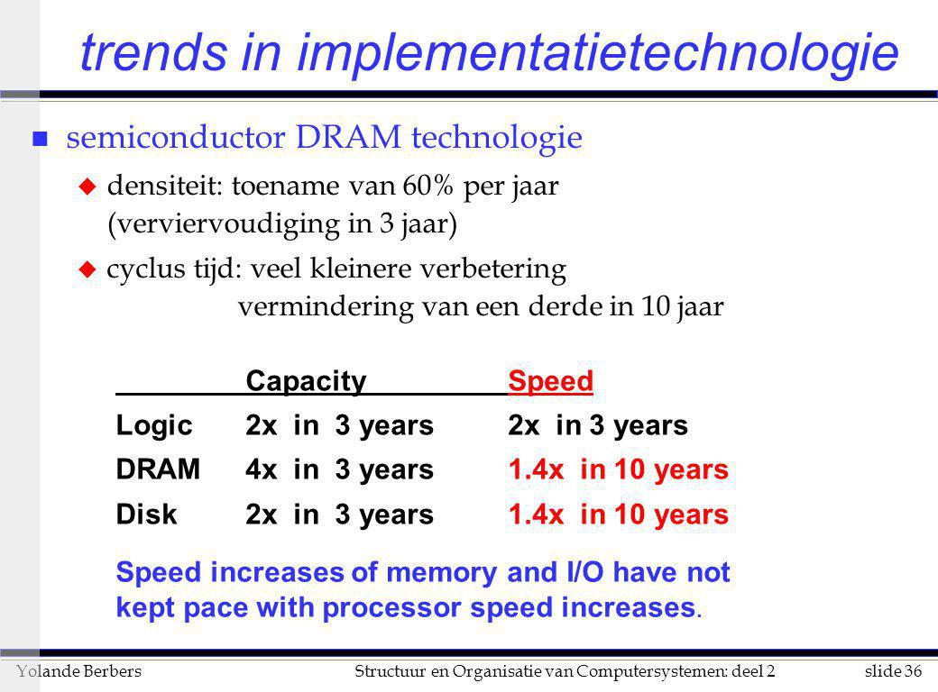 slide 36Structuur en Organisatie van Computersystemen: deel 2Yolande Berbers trends in implementatietechnologie n semiconductor DRAM technologie u den