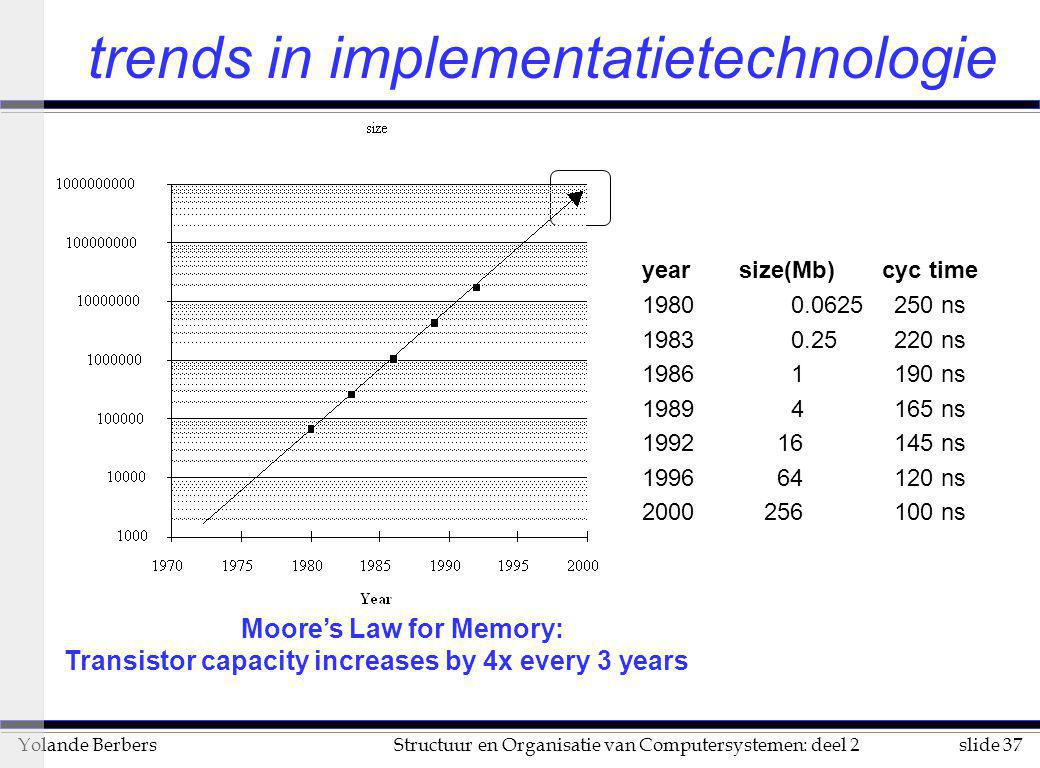 slide 37Structuur en Organisatie van Computersystemen: deel 2Yolande Berbers trends in implementatietechnologie year size(Mb)cyc time 19800.0625250 ns