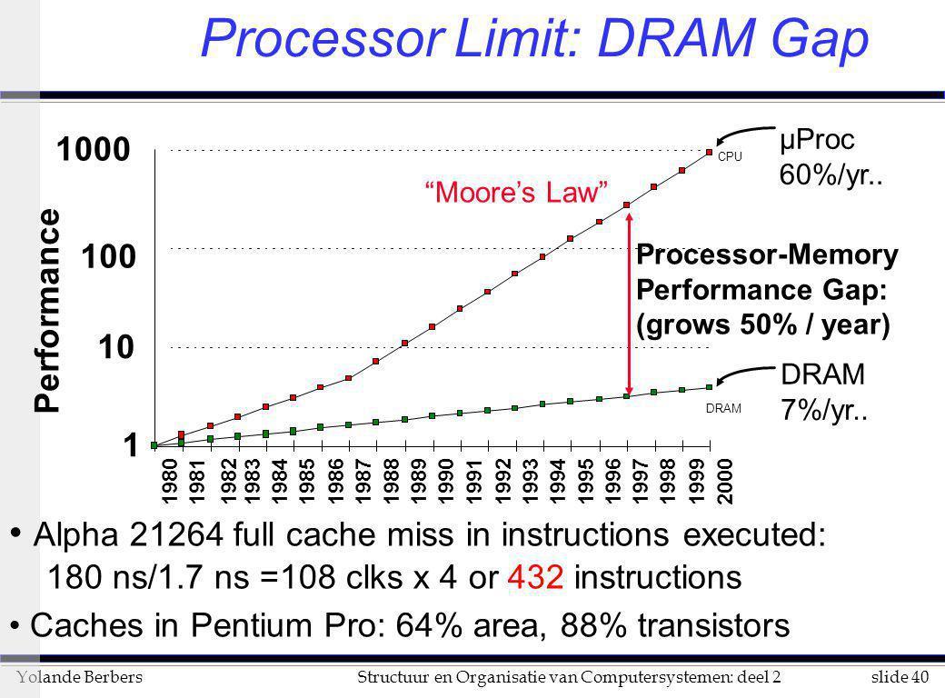 slide 40Structuur en Organisatie van Computersystemen: deel 2Yolande Berbers Processor Limit: DRAM Gap Alpha 21264 full cache miss in instructions exe