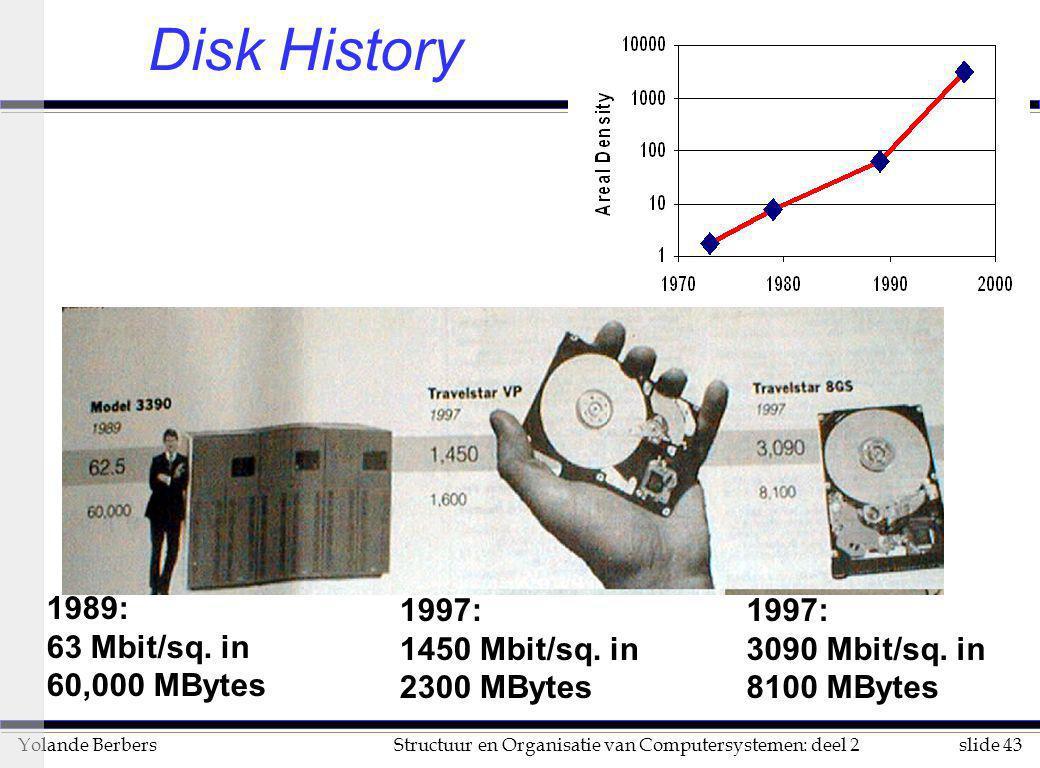 slide 43Structuur en Organisatie van Computersystemen: deel 2Yolande Berbers Disk History 1989: 63 Mbit/sq. in 60,000 MBytes 1997: 1450 Mbit/sq. in 23