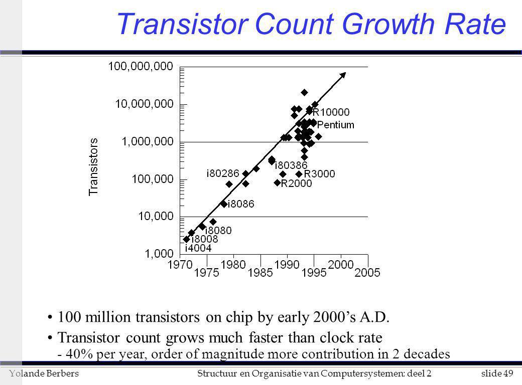 slide 49Structuur en Organisatie van Computersystemen: deel 2Yolande Berbers Transistor Count Growth Rate 100 million transistors on chip by early 200