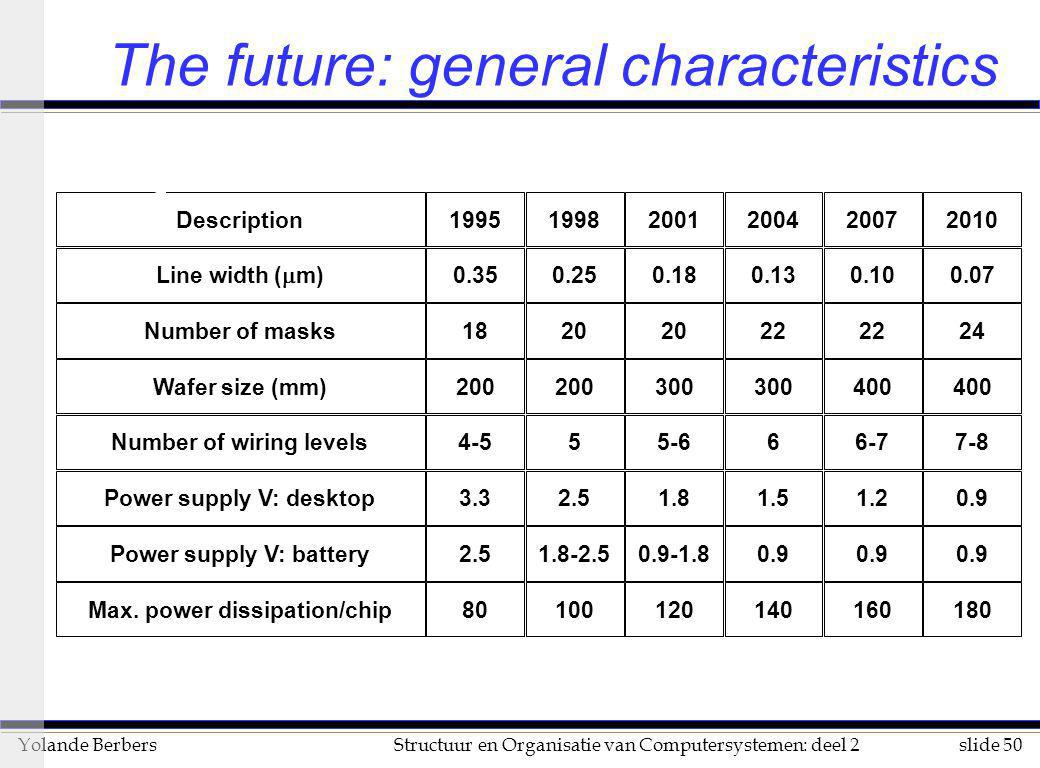 slide 50Structuur en Organisatie van Computersystemen: deel 2Yolande Berbers The future: general characteristics Description199519982001200420072010 L