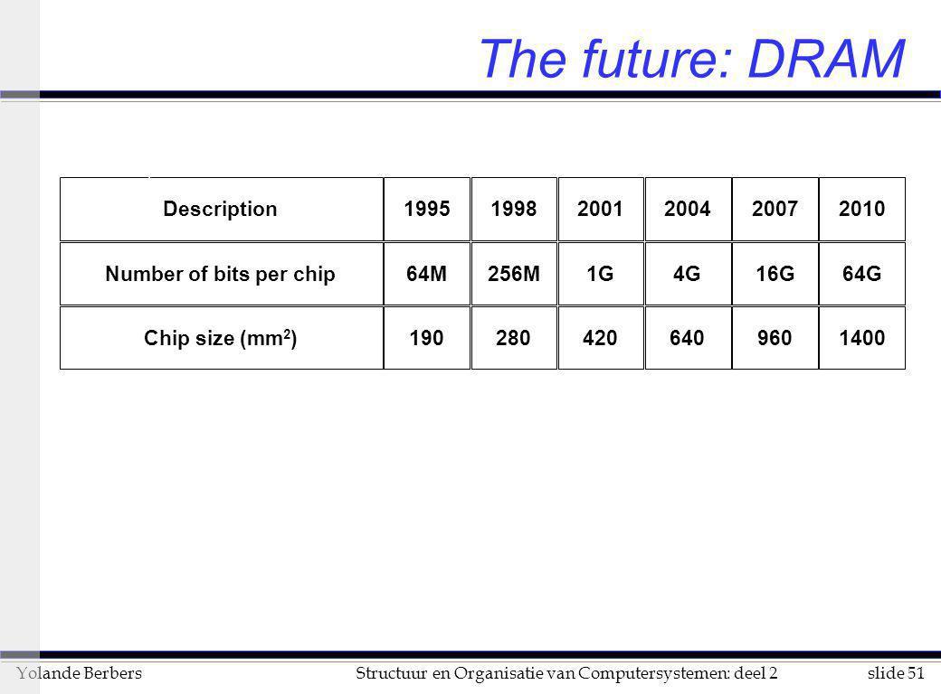 slide 51Structuur en Organisatie van Computersystemen: deel 2Yolande Berbers The future: DRAM Description199519982001200420072010 Number of bits per c