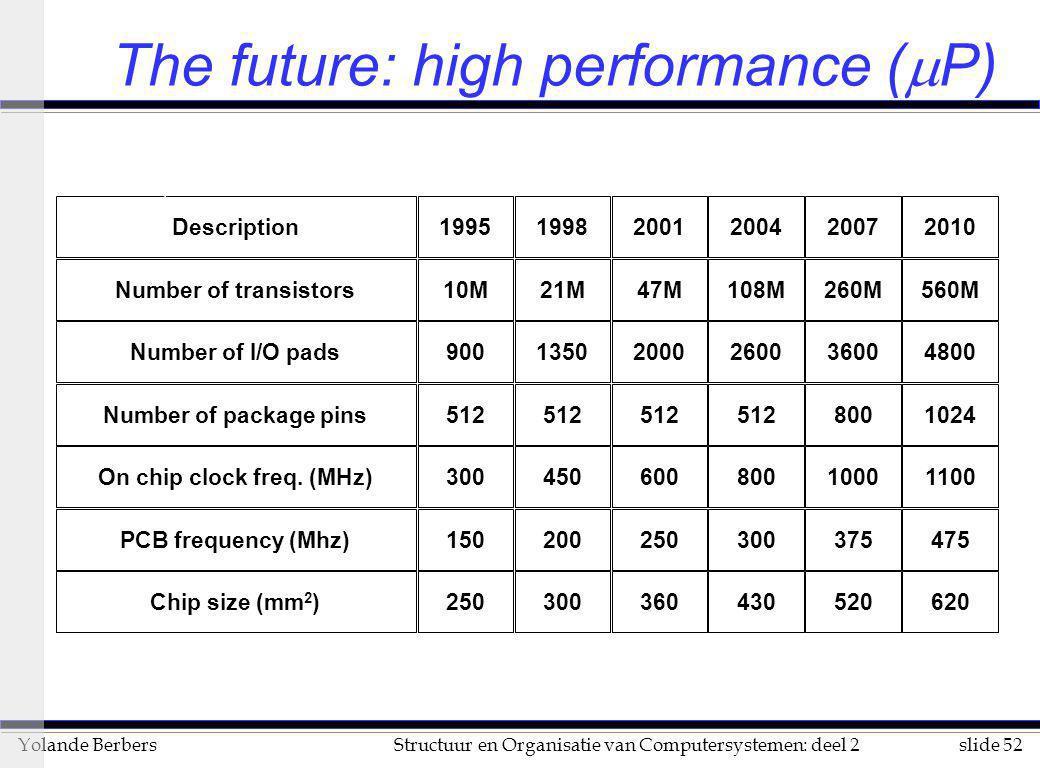 slide 52Structuur en Organisatie van Computersystemen: deel 2Yolande Berbers The future: high performance (  P) Description199519982001200420072010 N