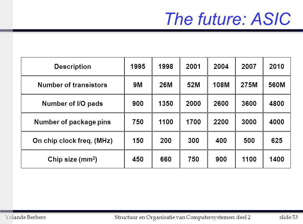 slide 53Structuur en Organisatie van Computersystemen: deel 2Yolande Berbers The future: ASIC Description199519982001200420072010 Number of transistor