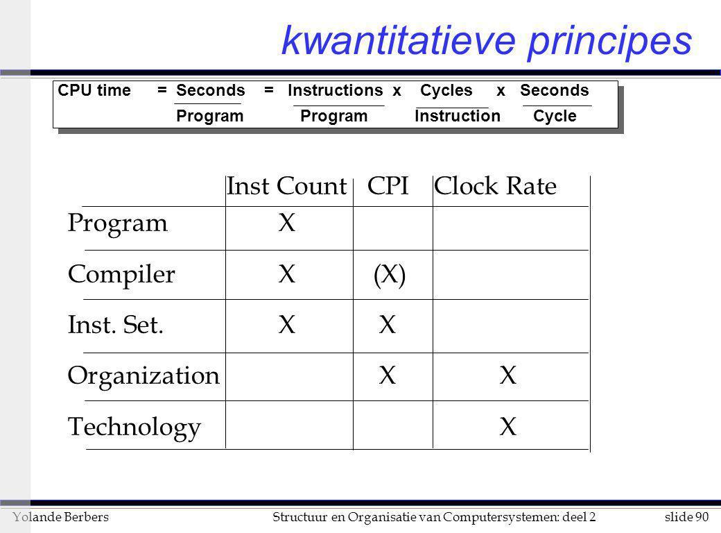 slide 90Structuur en Organisatie van Computersystemen: deel 2Yolande Berbers kwantitatieve principes CPU time= Seconds = Instructions x Cycles x Secon