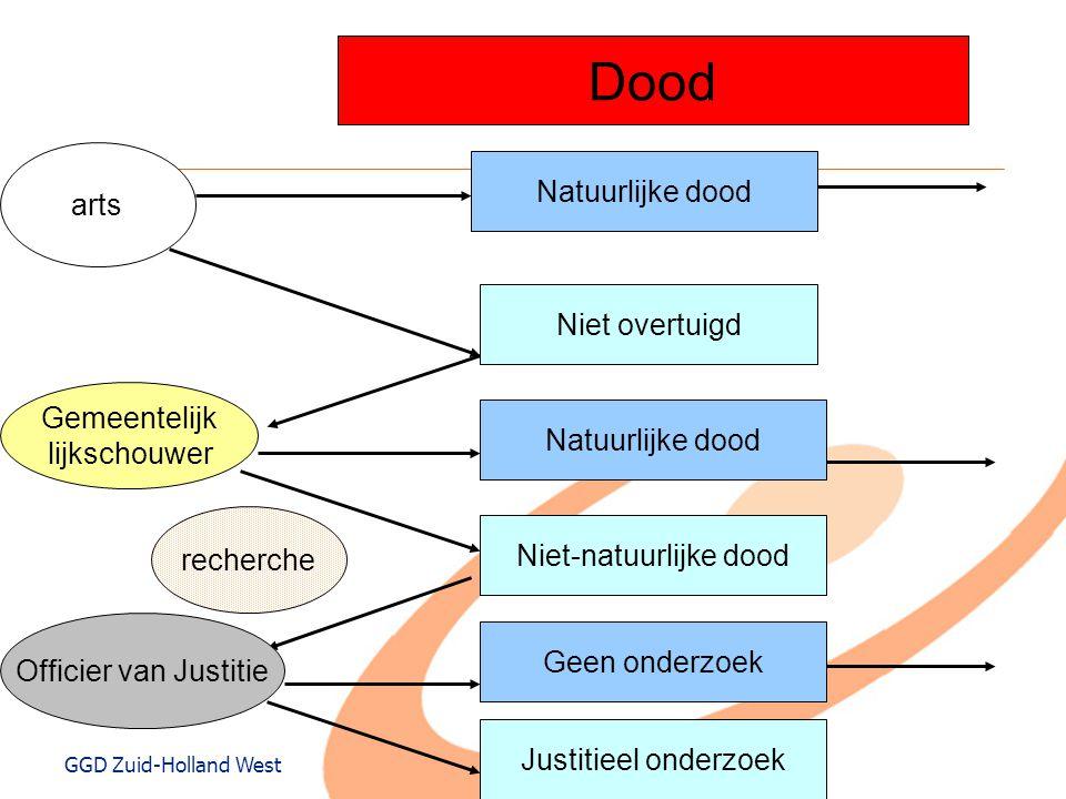 GGD Zuid-Holland West Dood arts Natuurlijke dood Niet overtuigd Gemeentelijk lijkschouwer Natuurlijke dood Niet-natuurlijke dood recherche Officier va