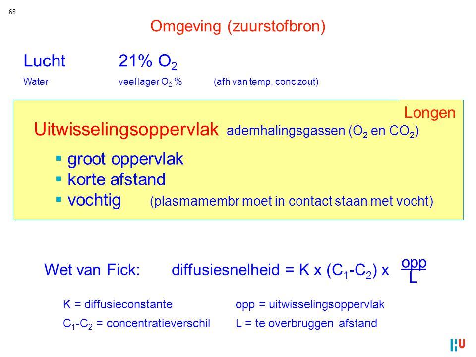 68 Lucht21% O 2 Waterveel lager O 2 %(afh van temp, conc zout)  groot oppervlak  vochtig (plasmamembr moet in contact staan met vocht)  korte afsta