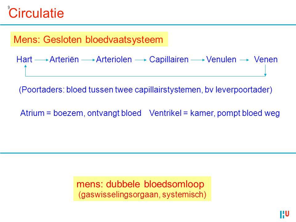 9 Circulatie Mens: Gesloten bloedvaatsysteem HartArteriënArteriolenCapillairenVenulenVenen (Poortaders: bloed tussen twee capillairstystemen, bv lever
