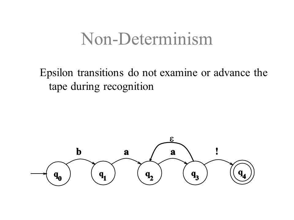 Epsilon transitions do not examine or advance the tape during recognition 