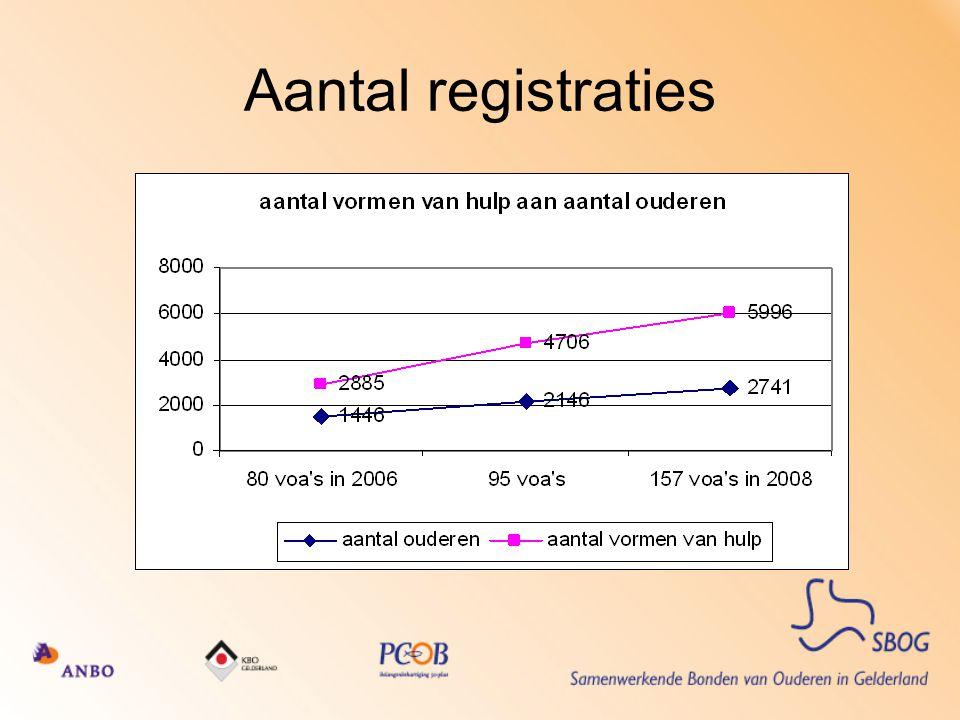 Aantal registraties