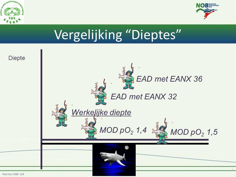 Rob Kool NOB I 120 Vergelijking Dieptes Diepte Werkelijke diepte EAD met EANX 32 EAD met EANX 36 MOD pO 2 1,4 MOD pO 2 1,5
