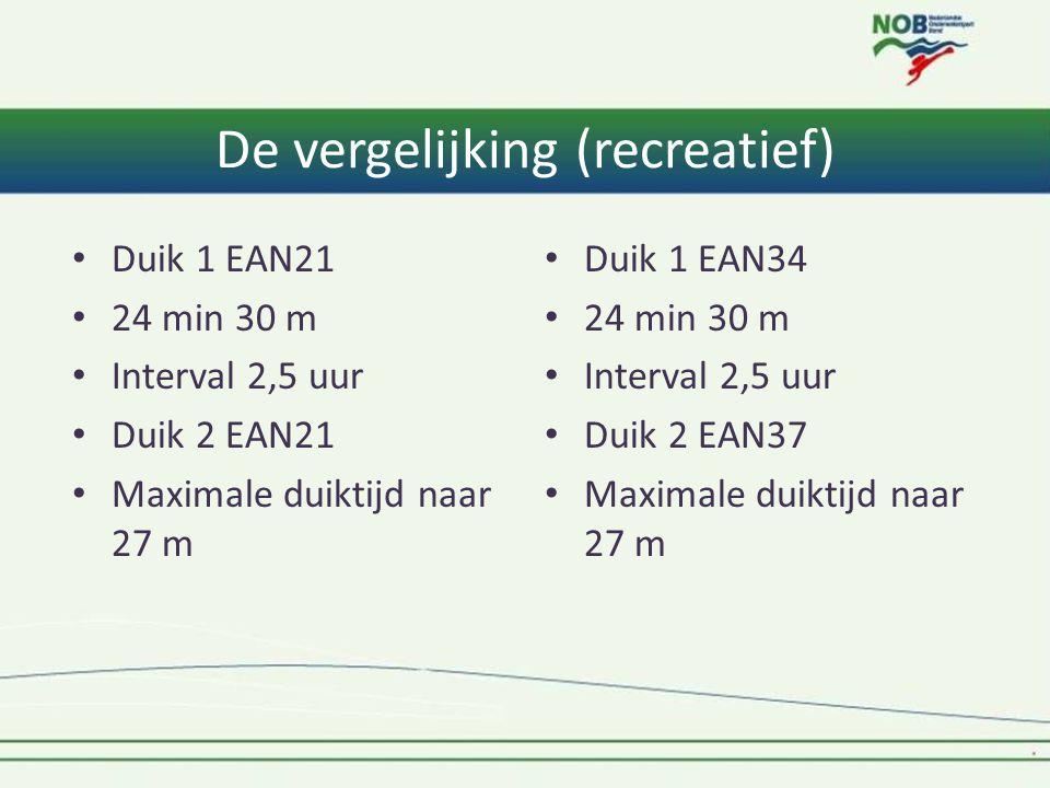 De vergelijking (recreatief) Duik 1 EAN21 24 min 30 m Interval 2,5 uur Duik 2 EAN21 Maximale duiktijd naar 27 m Duik 1 EAN34 24 min 30 m Interval 2,5