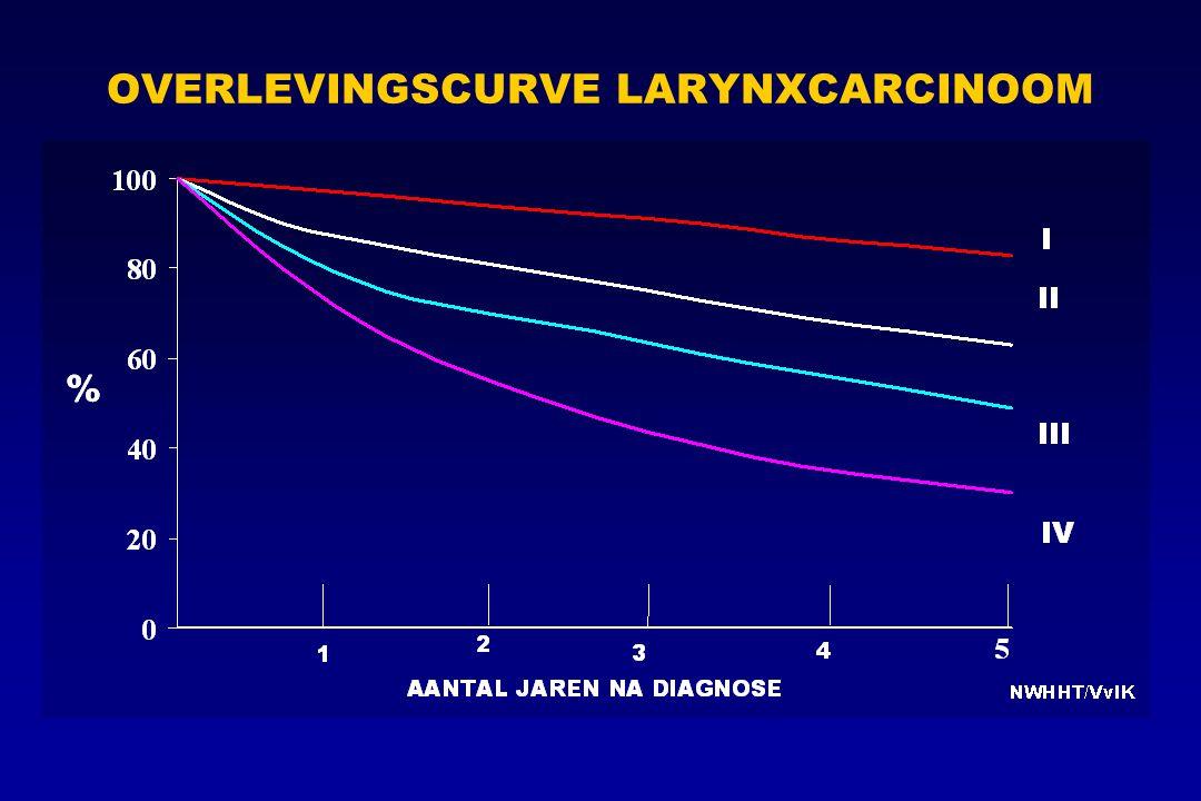 OVERLEVINGSCURVE LARYNXCARCINOOM