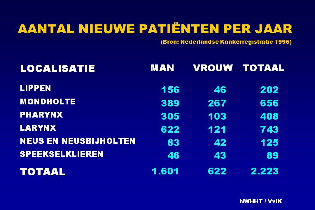 AANTAL NIEUWE PATIËNTEN PER JAAR (Bron: Nederlandse Kankerregistratie 1995)