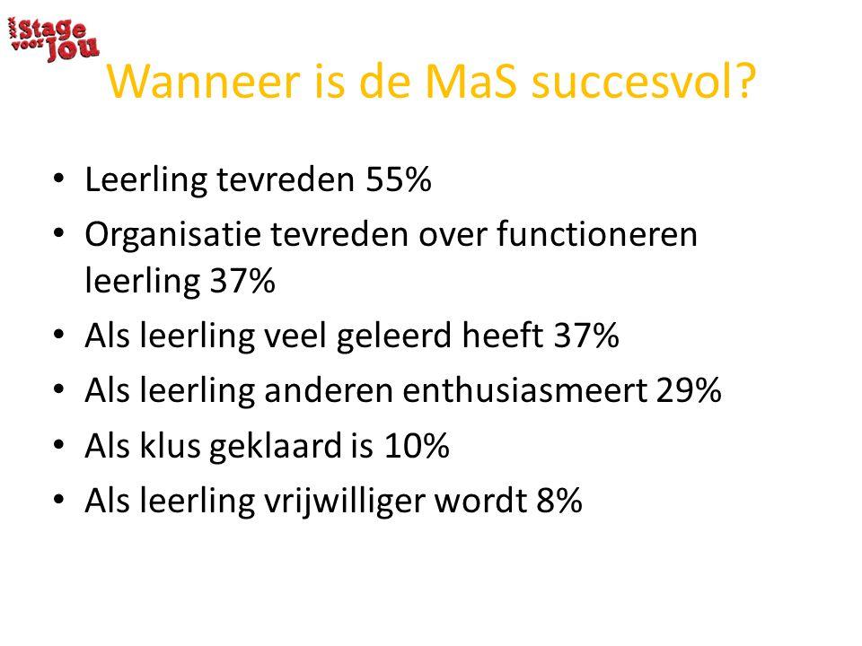 Wanneer is de MaS succesvol? Leerling tevreden 55% Organisatie tevreden over functioneren leerling 37% Als leerling veel geleerd heeft 37% Als leerlin