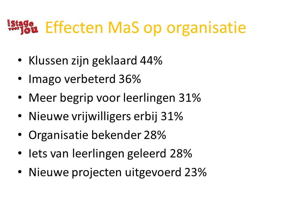 Effecten MaS op organisatie Klussen zijn geklaard 44% Imago verbeterd 36% Meer begrip voor leerlingen 31% Nieuwe vrijwilligers erbij 31% Organisatie b