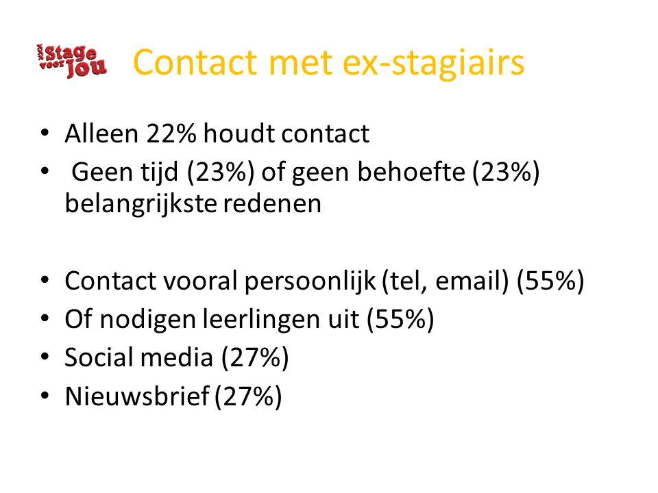 Contact met ex-stagiairs Alleen 22% houdt contact Geen tijd (23%) of geen behoefte (23%) belangrijkste redenen Contact vooral persoonlijk (tel, email)