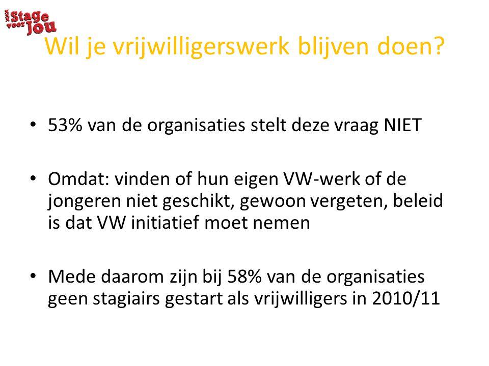 Wil je vrijwilligerswerk blijven doen? 53% van de organisaties stelt deze vraag NIET Omdat: vinden of hun eigen VW-werk of de jongeren niet geschikt,