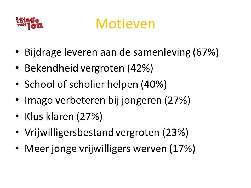 Motieven Bijdrage leveren aan de samenleving (67%) Bekendheid vergroten (42%) School of scholier helpen (40%) Imago verbeteren bij jongeren (27%) Klus