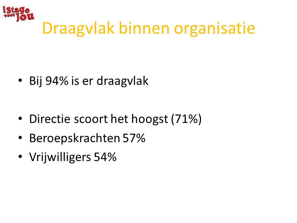 Draagvlak binnen organisatie Bij 94% is er draagvlak Directie scoort het hoogst (71%) Beroepskrachten 57% Vrijwilligers 54%
