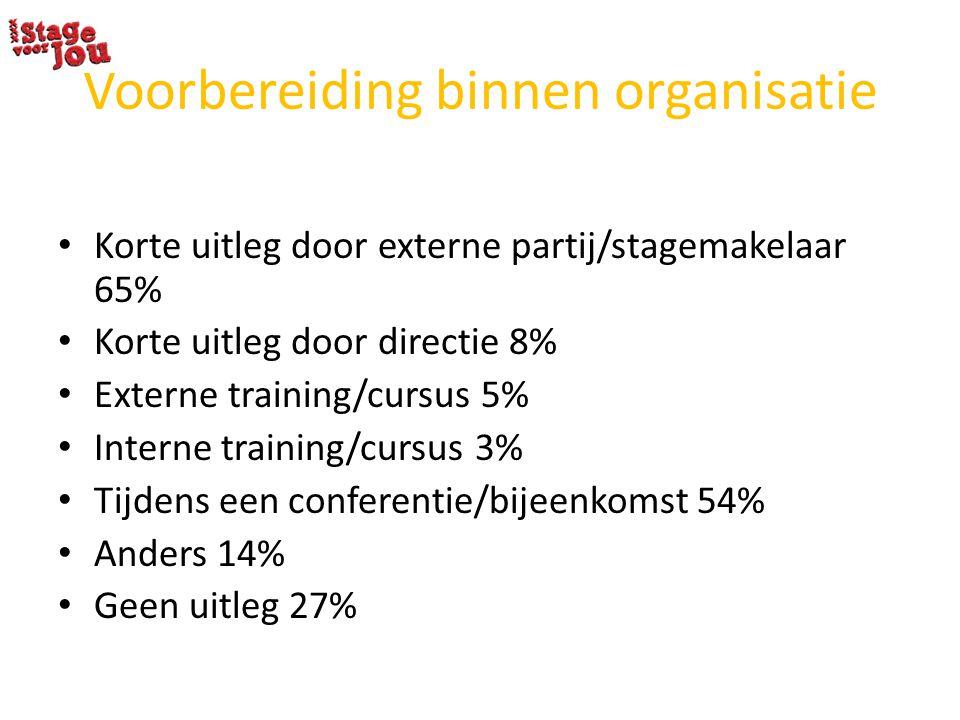 Voorbereiding binnen organisatie Korte uitleg door externe partij/stagemakelaar 65% Korte uitleg door directie 8% Externe training/cursus 5% Interne t