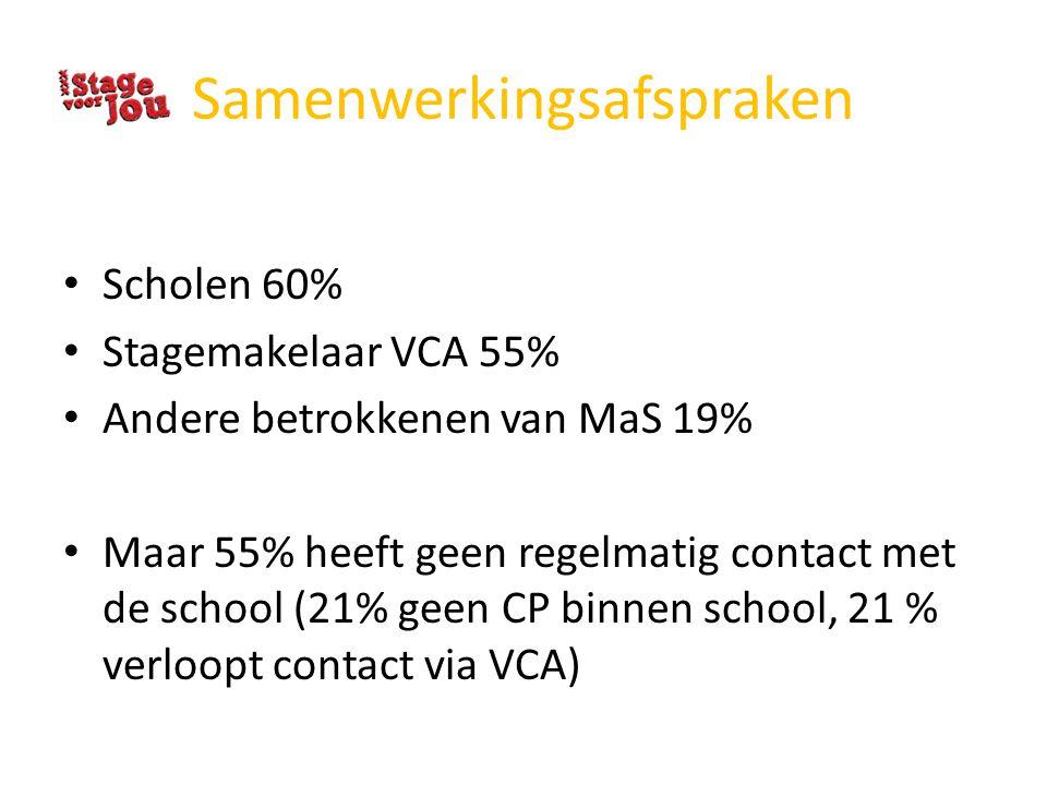 Samenwerkingsafspraken Scholen 60% Stagemakelaar VCA 55% Andere betrokkenen van MaS 19% Maar 55% heeft geen regelmatig contact met de school (21% geen