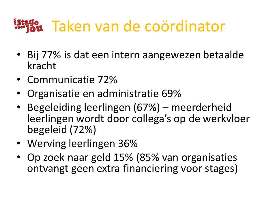 Taken van de coördinator Bij 77% is dat een intern aangewezen betaalde kracht Communicatie 72% Organisatie en administratie 69% Begeleiding leerlingen